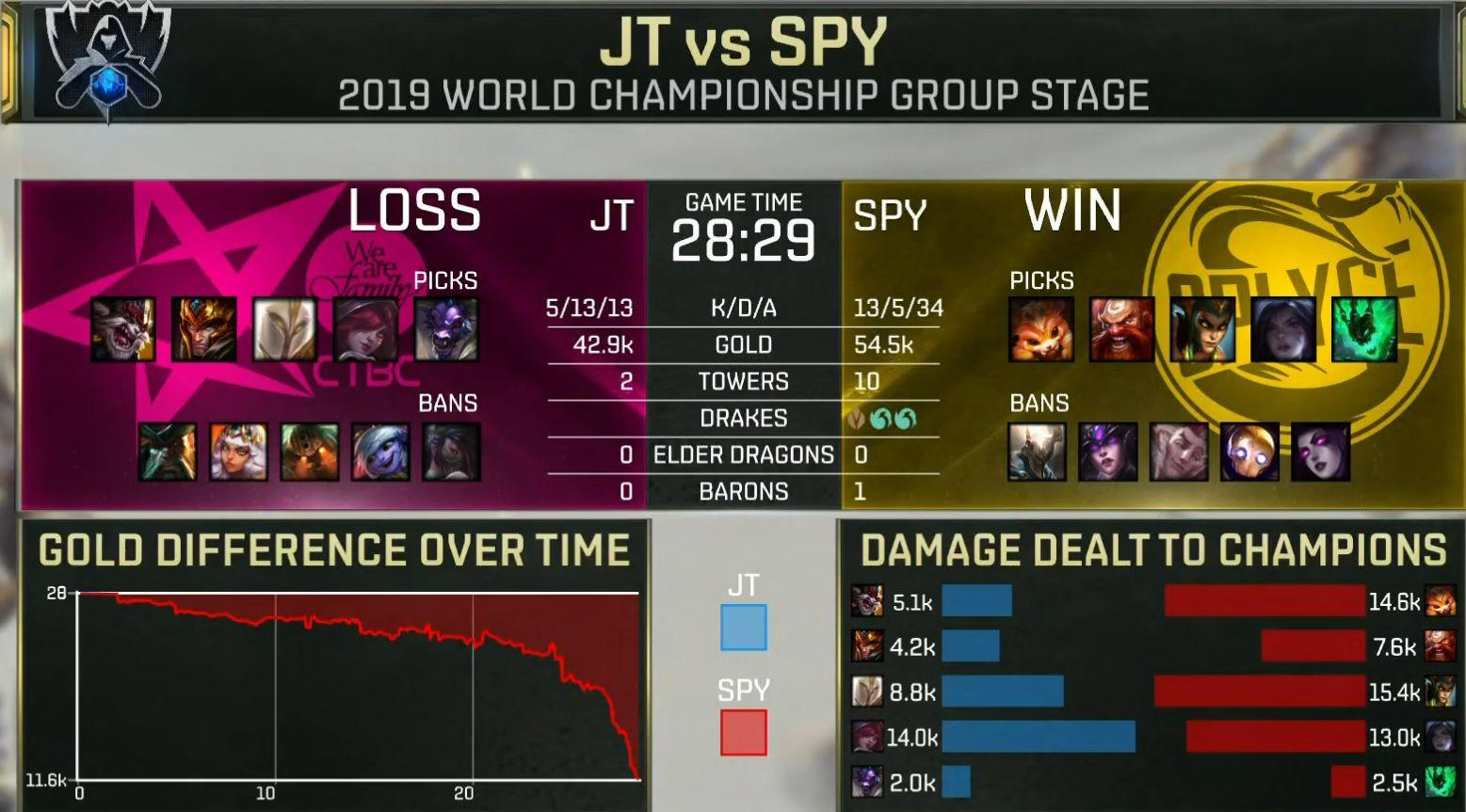 【战报】双C无解carry,SPY轻松击败JT拿到一分