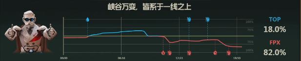 【战报】塔姆秒表立功逆转局势,FPX让一追三战胜TOP